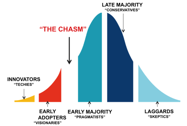 Crossing the Chasm.png