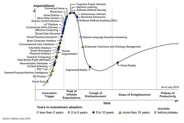 Hype Cycle emerging-tech-hc- Aug 2016.png